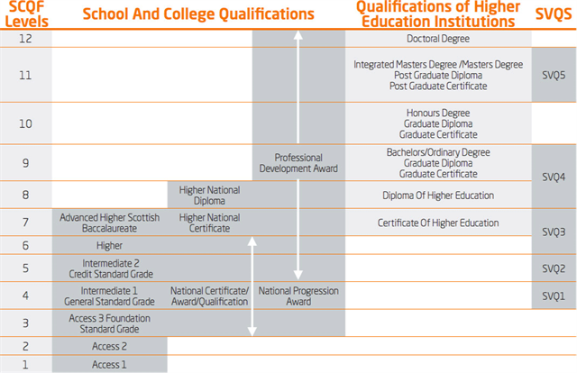 Difference between qualification and education in resume